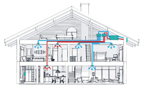 Wentylacja mechaniczna z rekuperatorem - jakie korzyści? Zmniejszenie kosztów ogrzewania i czyste powietrze